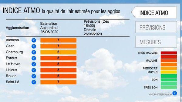 """Selon l'indice ATMO, la qualité de l'air est """"mauvaise"""" en Seine-Maritime pour la journée du jeudi 25 juin 2020."""