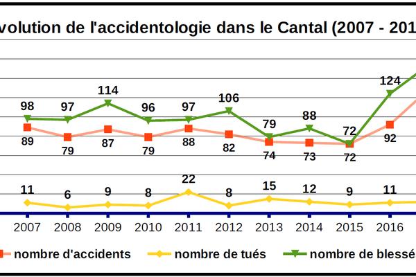 Evolution du nombre d'accidents de la route dans le Cantal depuis 10 ans