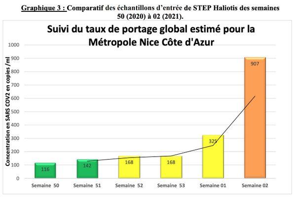 La concentration en coronavirus retrouvée dans les eaux usées de Nice ne cesse d'augmenter depuis début décembre.