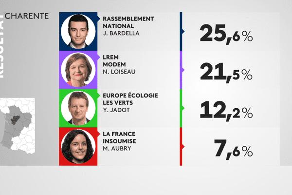 Résultats des élections européennes 2019 en Charente-Maritime