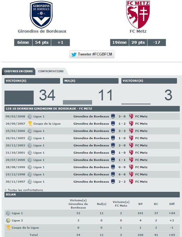 Les dernières confrontations Bordeaux-Metz