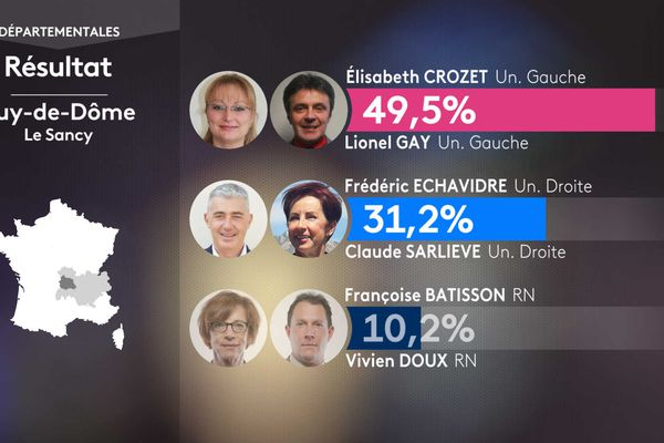 Les résultats du 1er tour dans le canton du Sancy.
