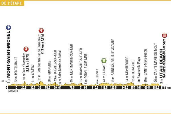 Parcours dénivelé 1ère étape Tour de France 2016 - Mont Saint Michel - Utah Beach (cliquez sur l'image pour l'agrandir)