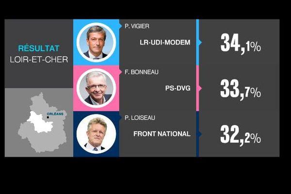 Les résultats du 2nd tour des élections régionales dans le Loir-et-Cher