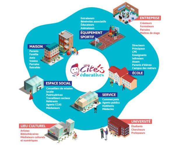 Les cités éducatives, où l'éducation en réseau.