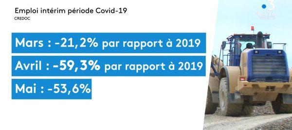 A cause de l'épidémie de Covid-19, dans l'intérim, l'activité a plongé par rapport à 2019 : -21% en mars, 59,3% en avril et -53,6% en mai.