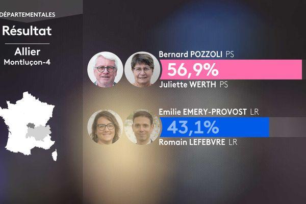 Résultat second tour des élections départementales dans le canton de Montluçon-4 (Allier).