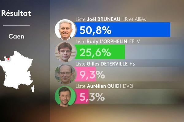 Caen Joel Bruneau réélu
