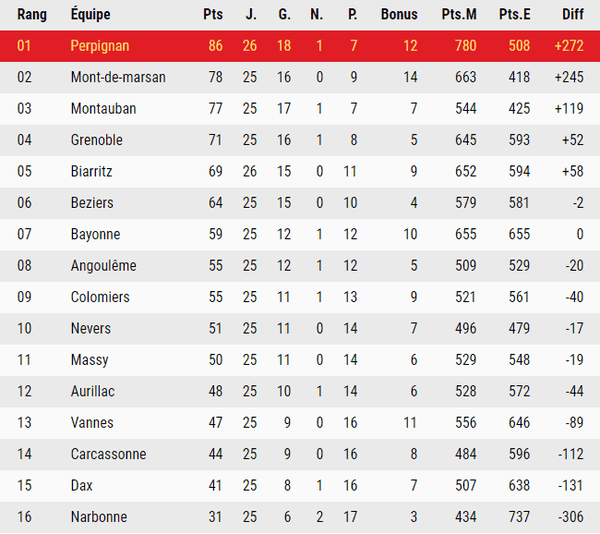 Le classement du championnat de Pro D2 lors de cette 26e journée et avant les matchs de vendredi 10 mars.