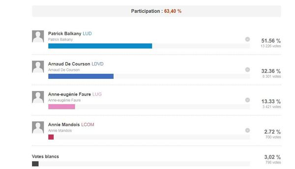 Résultat des élections municipales en 2014.