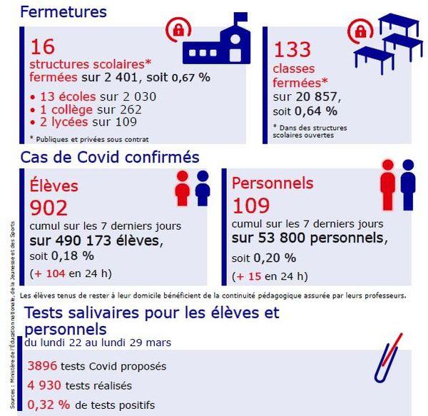 Situation dans l'Académie de Montpellier - avril 2021.