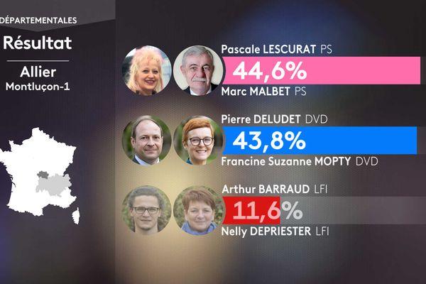 Les résultats du 1er tour des départementales dans le canton de Montluçon 1 (Allier)