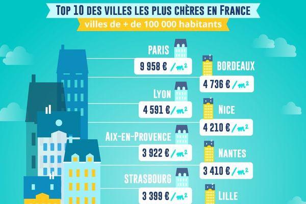Paris est loin devant ses concurrentes.