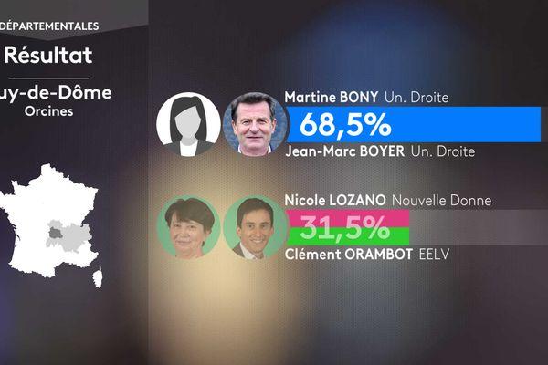 Résultat second tour des élections départementales dans le canton de Orcines (Puy-de-Dôme).