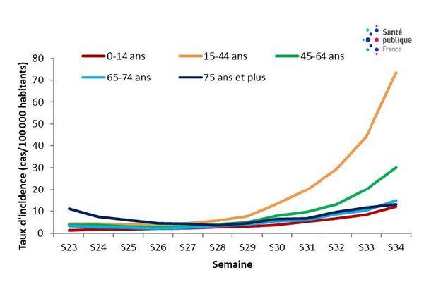 Evolution du taux d'incidence des cas dépistés en fonction des classes d'âge depuis la mi-juin jusqu'au 23 août pour la France métropolitaine.