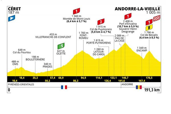 Lors de cette 15e étape du Tour de France 2021, les coureurs vont partir de Céret, dans les Pyrénées-Orientales, pour rejoindre Andorre-la-Vieille, la capitale de la principauté d'Andorre. La course, qui aura lieu le dimanche 11 juillet, durera 191 kilomètres.