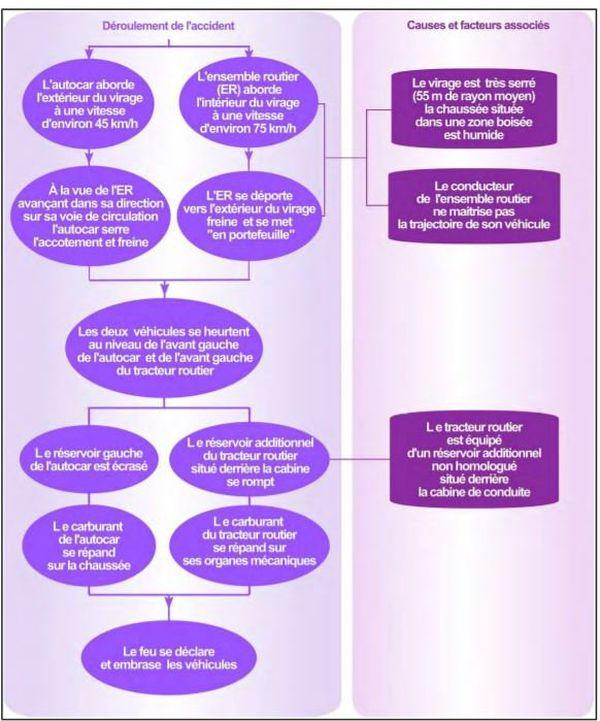 Schéma des causes et des facteurs associés à la collision et embrasement des véhicules Analyse BEA TT