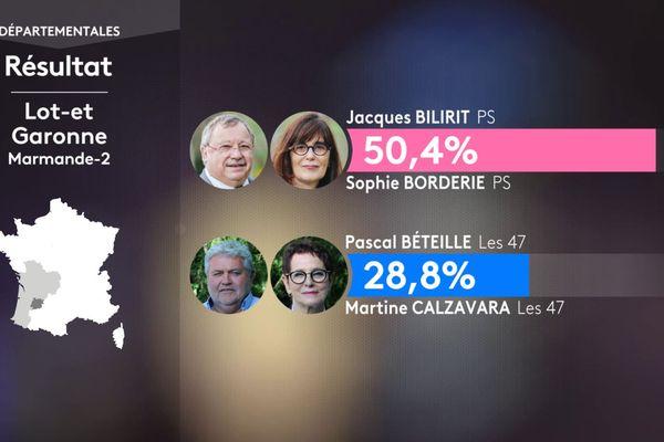 La présidente sortante Sophie Borderie se retrouve en ballotage favorable avant le second tour des départementales sur son canton de Marmande 2.