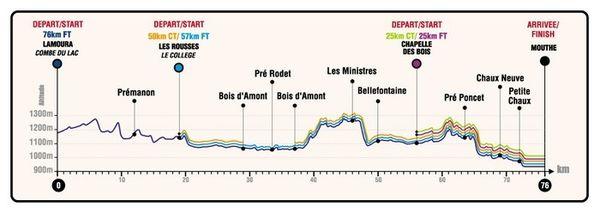 De Lamoura à Mouthe, le profil de la course longue distance la Tranjurassienne