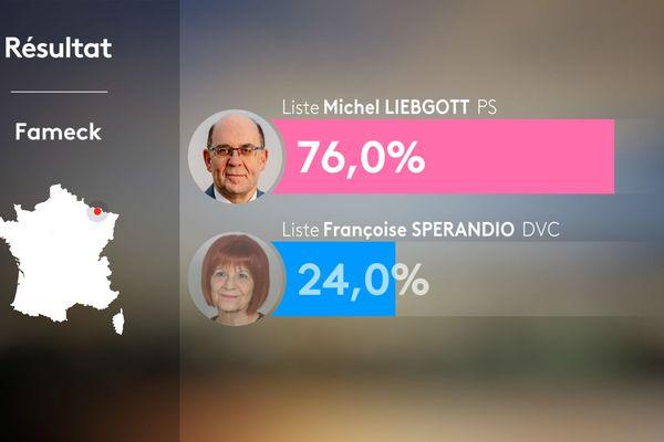 L'un des rares maires lorrains à avoir affiché ses couleurs socialistes, Michel Liebgott a conservé son siège à Fameck.
