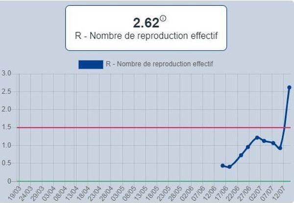 Le graphique du taux de reproduction du coronavirus en Bretagne