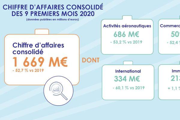 Le groupe ADP a revu ses prévisions à la baisse en raison de la recrudescence de l'épidémie en France.