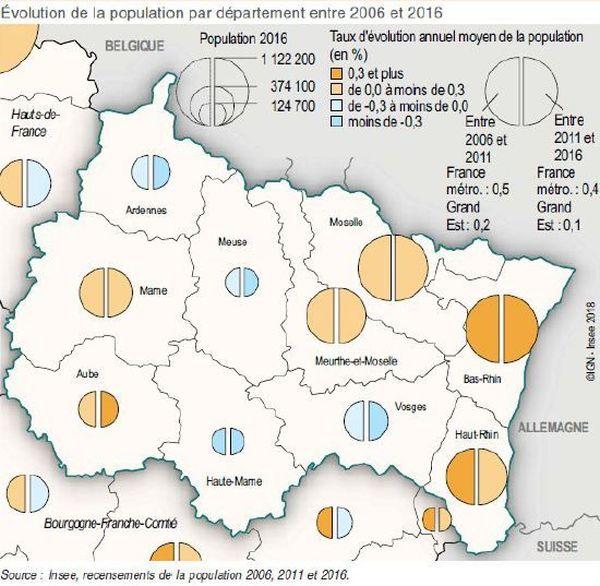Avec 0.3%de population en plus entre 2006 et 2016, le Bas-Rhin est en tête du Grand Est