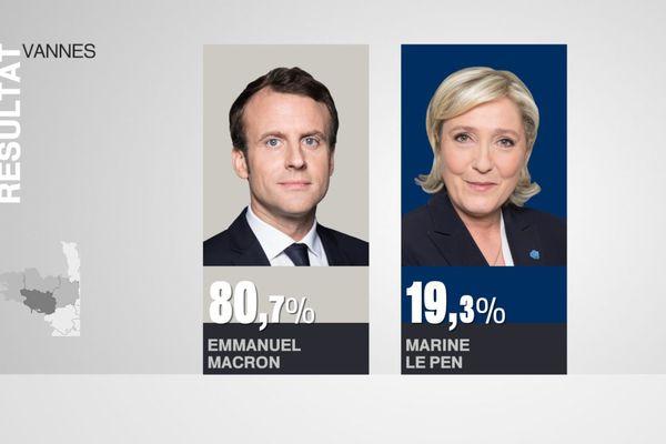 Résultats du second tour de l'élection présidentielle 2017 à Vannes.