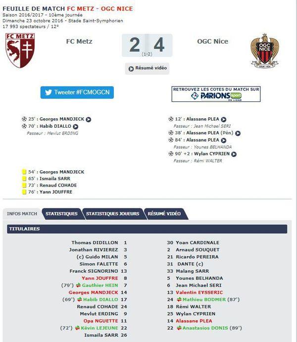 Le dernier FC Metz vs OGC Nice
