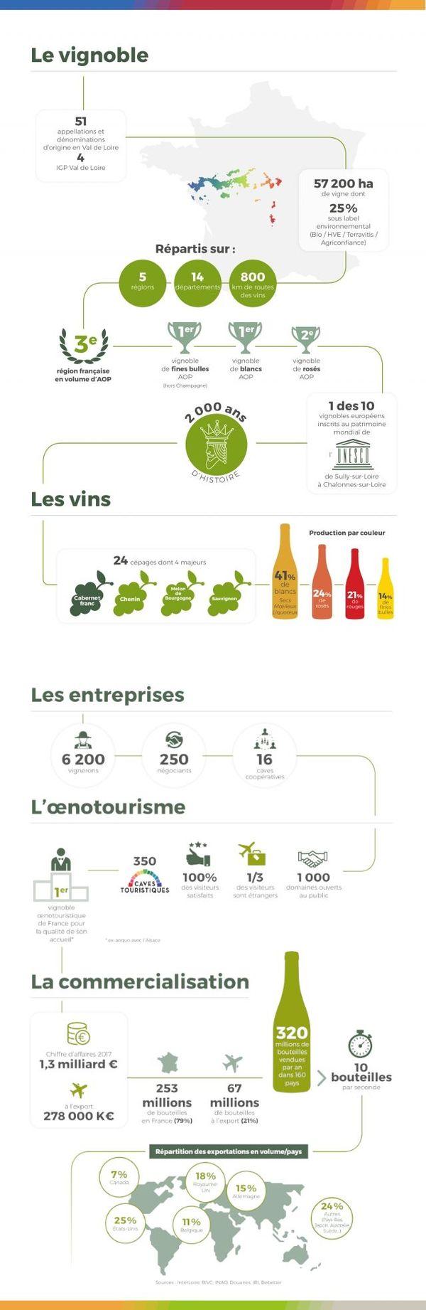Chiffres-clés des vins du Val de Loire