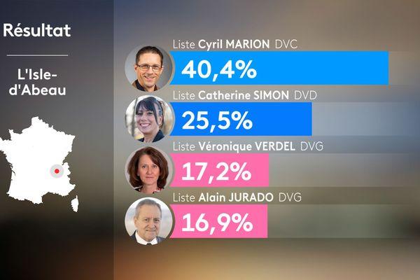 Résultats du 1er tour des municipales 2020 à L'Isle d'Abeau en Isère