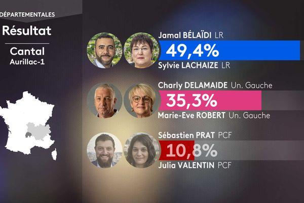 Les résultats des élections départementales dans le canton d'Aurillac 1