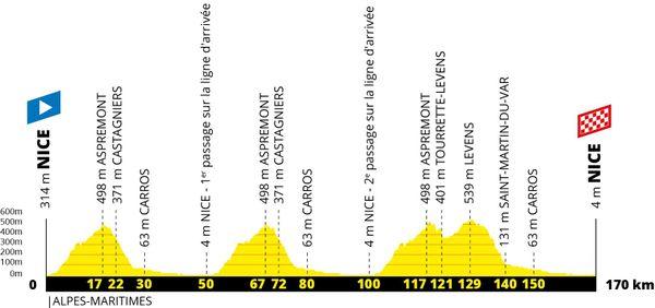 Le profil de la 1e étape.