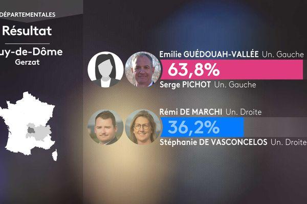 Résultat second tour des élections départementales dans le canton de Gerzat (Puy-de-Dôme).