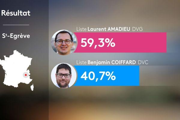 Résultats du 2nd tour des municipales 2020 à Saint-Egrève en Isère