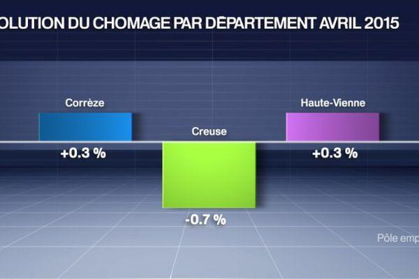 Evolution du chômage par département. Catégorie A.