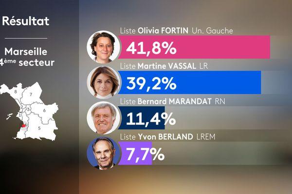 Municipales 2020 : résultats du 4e secteur de Marseille.