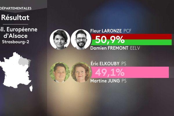Le binôme écologiste a devancé celui socialiste à moins de 2% des voix.