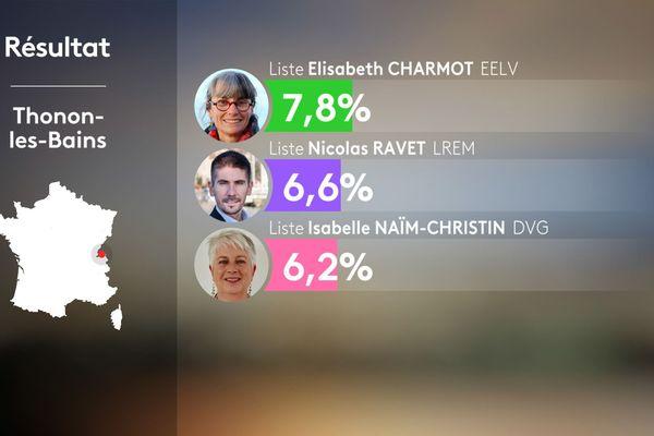 Résultats du 1er tour des municipales 2020 à Thonon-les-Bains en Haute-Savoie