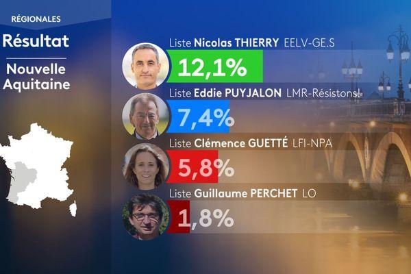 Les résultats du 1er tour des élections régionales en Nouvelle-Aquitaine