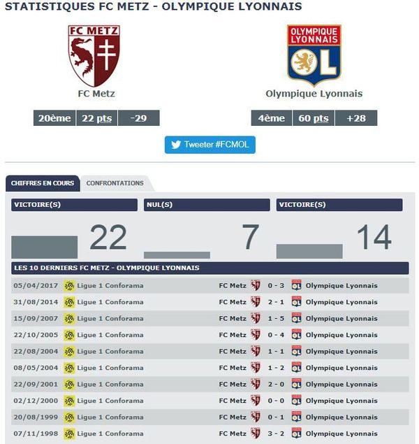 Statistiques FC Metz vs Olympique Lyonnais