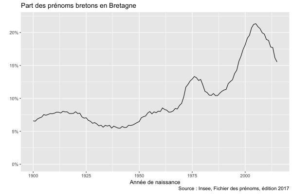 La proportion de prénoms bretons grimpe dans les années 2000