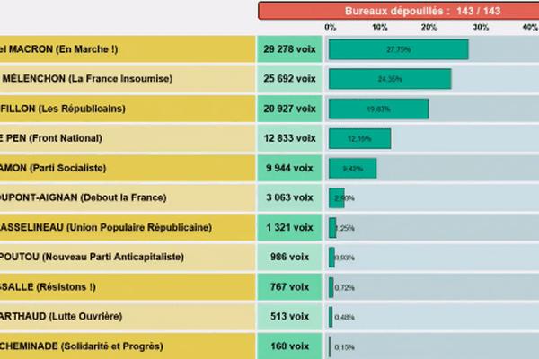 données Ville de Strasbourg