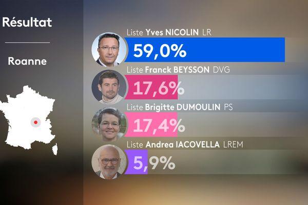 Municipales 2020 : résultats du premier tour à Roanne dans la Loire