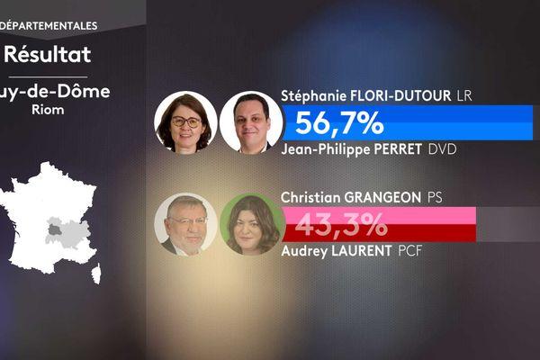 Résultat second tour des élections départementales dans le canton de Riom (Puy-de-Dôme).