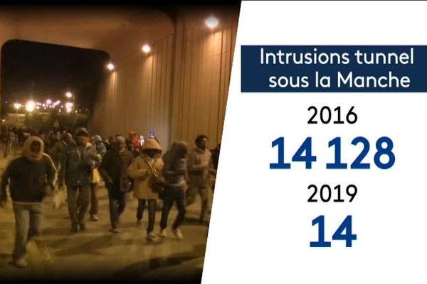 Moins d'intrusion dans le tunnel sous la manche entre 2016 et 2019