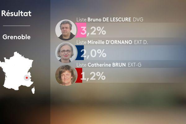 Résultats du 1er tour des municipales 2020 à Grenoble en Isère