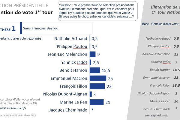 Un sondage France 3 réseau régional/ Cevipof /Ipsos Sopra- Stéria placerait Emmanuel Macron en tête du premier tour en Pays de la Loire.