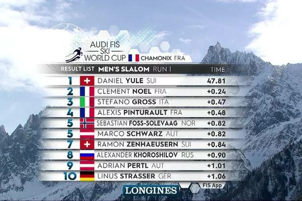 Le jeune Vosgien Clément Noël est second à l'issue de la première manche du slalom de Coupe du monde de ski alpin à Chamonix ce 08 février 20200.