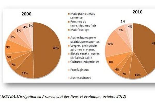 Evolution de la part des cultures entre 2000 et 2010